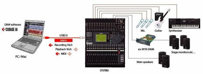 2, 使用扩展卡扩展调音台输入输出轨道的数目.