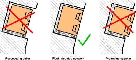 如何嵌入式安装真力音箱