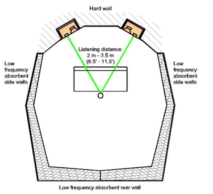嵌入式安装结构详图。其中Concrete Wall 为混凝土墙体,Sand Bags为沙袋,Amplifier Removed from enclosure将功放从箱体后背板中拆除,Vibration Isolators f2-8Hz, 为频率为2-8Hz的震动隔绝器,Rubber gasket为橡胶弹簧,也就是震动隔绝器,facing panel fixed to the wall意思是将箱体和墙面之间的缝隙用面板填充,缝隙为50-100mm。右图中Concrete structure为混凝土结构墙体