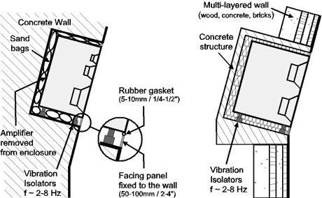 在嵌入式安装过程中,很重要的一点就是音箱的前面板