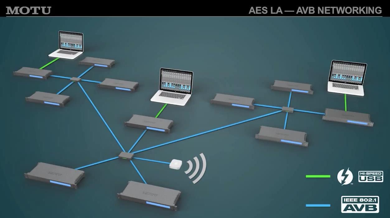 avb����_第137 届 aes 研讨会视频:motu avb 音频网络技术交流