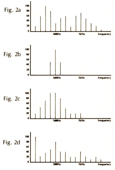 图2a是一个压控振荡器的正弦波输出